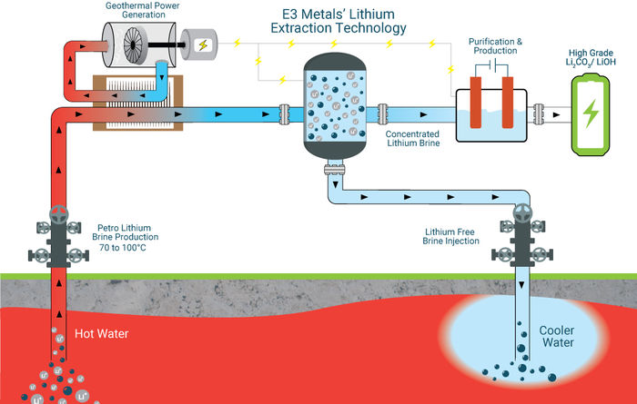 E3 Metals tests its lithium extraction tech