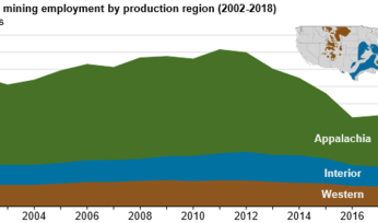 US coal jobs in downward spiral, says EIA