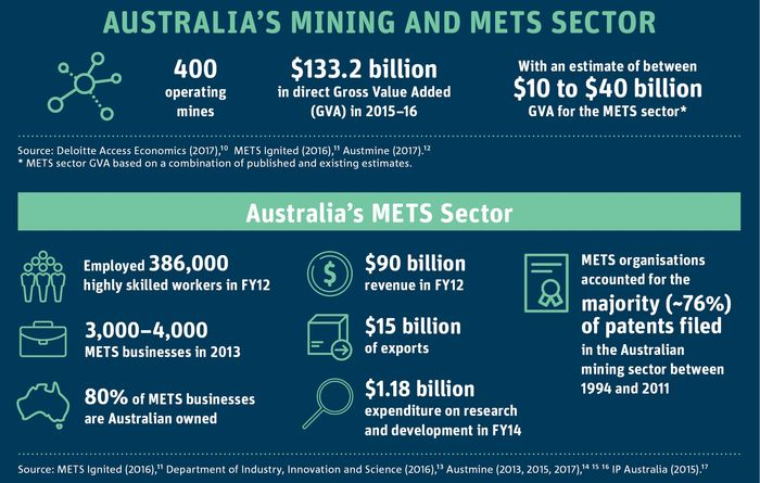 Roadmap to drive growth for Australian METS