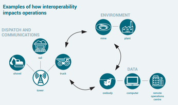 GMG aims to align industry on interoperability