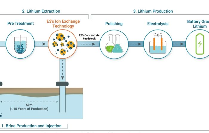 E3 lithium extraction pilot plant development starts
